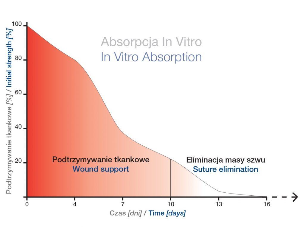 Absorpcja-in-vitro-Optime-R-pga-rapid